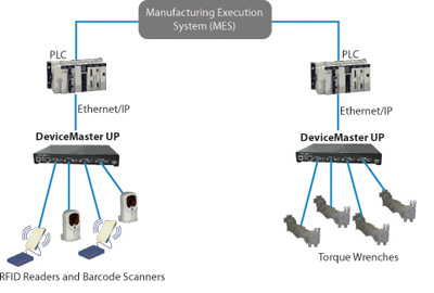 Harley assembly DMUP - Manufacturing Execution System (MES) Solution for Harley-Davidson