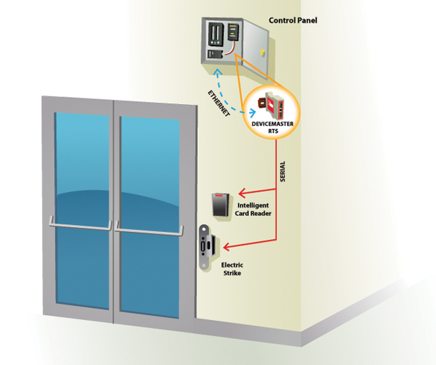 AccessControl DMRTS zoom - Door Access Control System Solution