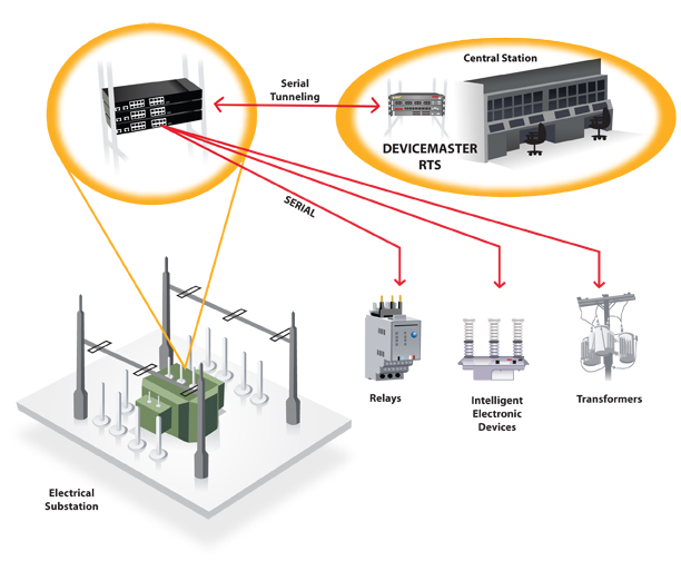 DeviceMasterRTS Serialtunneling - Smart Grid Remote Monitoring and Control for Multiple Substations