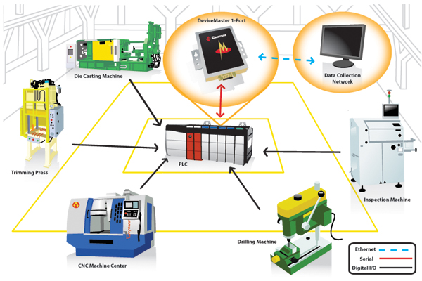 IndustrialFloor diecasting large - Ethernet Communication for Machine Monitoring and Productivity
