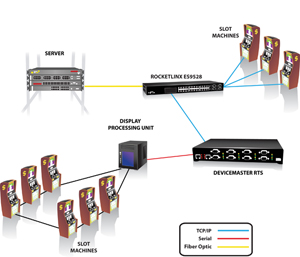 SeriallP thumb - Enabling Network Communication in the Gaming Industry