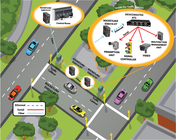 TrafficIntersection RLandDM zoom - Traffic Intersection Networking Solution