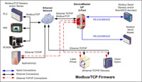 modbusTCP system 2prt 200 - Modbus Solutions