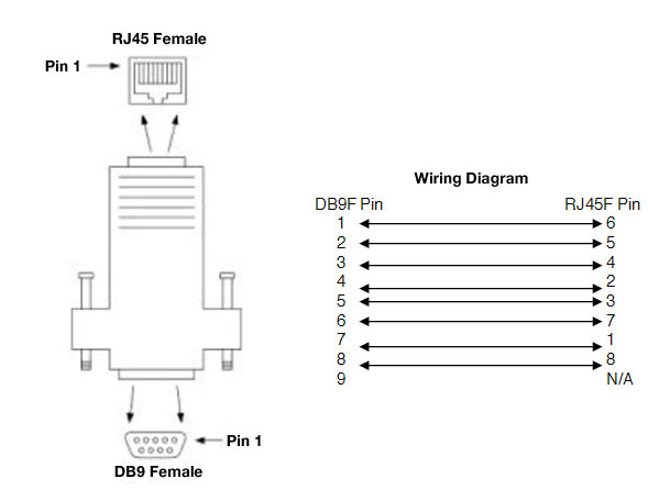 DB9F to RJ45 Adapter Kit, 4 Piece - 1200047 | COMTROL Corp Db Serial Pinout To Rj Adapter Wiring Diagram on