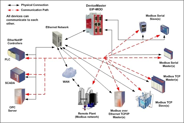 with this gateway, you can connect virtually any ethernet/ip based plc,  scada, hmi, or opc server to most any modbus master or slave device